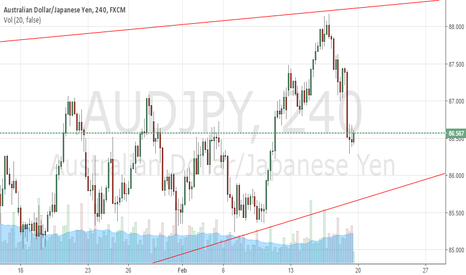 AUDJPY: waiting for a breakout downside