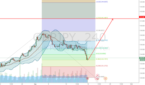 GBPJPY: GJ Complete Retracement