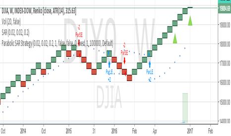 DJY0: SELL DJIA SL 20000 TARGET 19500/19200