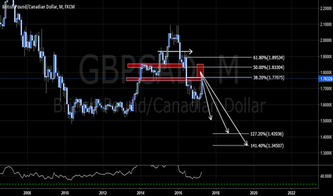 GBPCAD: GBPCAD - LONG TERM POSSIBLE OUTLOOK