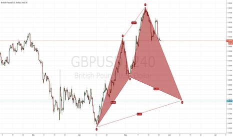 GBPUSD: Bullish Cypher in GBPUSD