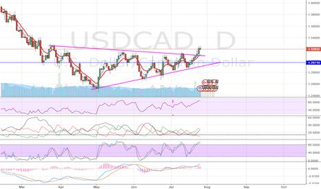 USDCAD: $USDCAD Symmetrical Triangle Pattern Break
