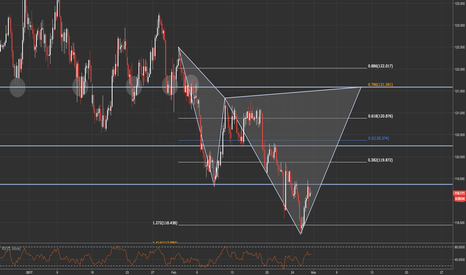EURJPY: EURJPY / 4HR / POTENTIAL CYPHER PATTERN