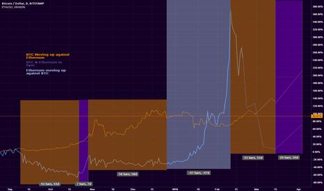 BTCUSD: Bitcoin & Ethereum: A price comparison
