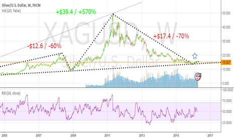 XAGUSD: Silver starting wave 5 on a multi year timeframe