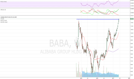 BABA: Cup pattern on weekly and highest weekly close/ATH