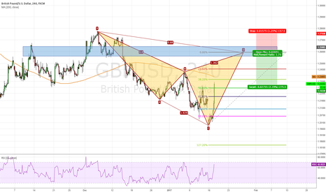 GBPUSD: GBP/USD, short for Cypher formed