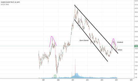 SLV: SLV how to chart this #1..(by Got Goldies)