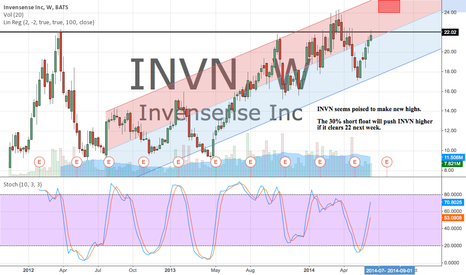INVN: What's your opinion on INVN? Apple supplier for the iWatch?