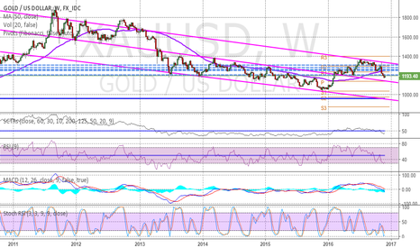 XAUUSD: Gold Long term view, near to potential support