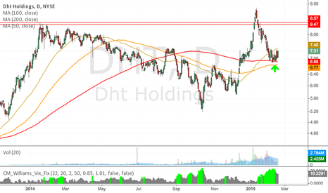 DHT: DHT Bounce on 200 MA ?