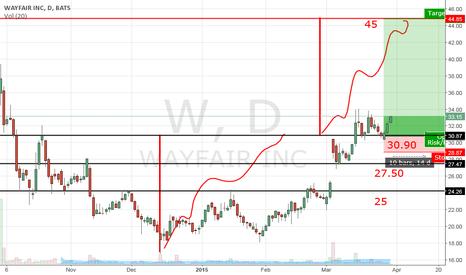 W: Wayfair Inc