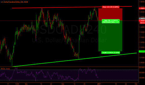 USDCAD: Usd-Cad Short on 4hr