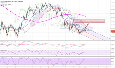 GBPJPY: GBPJPY back to down trend