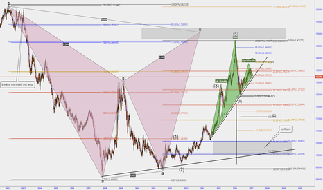 USDCAD: USDCAD long term analysis