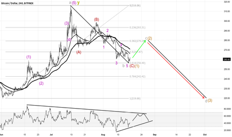BTCUSD: Possible intermediate bearish scenario