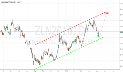 ZLN2016: Beanoil Long Play