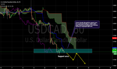 USDCAD: USDCAD - Catching the trend!