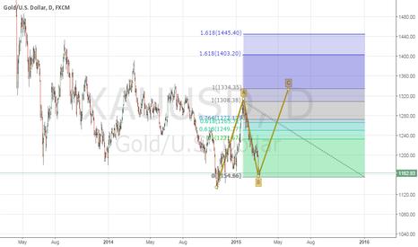 XAUUSD: bullish gold