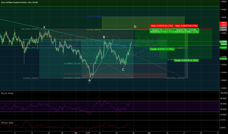 EURNZD: EURNZD Potential Bearish Gartley