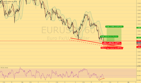 EURUSD: Finaly! Potential Long position