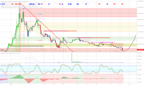 ETCBTC: ETC could be a great buy soon