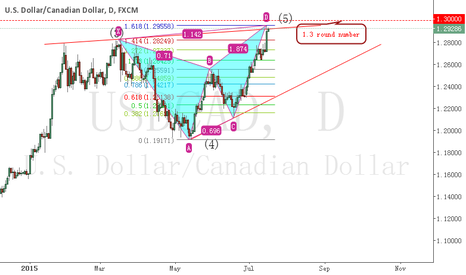 USDCAD: USDCAD  Encounter integer points