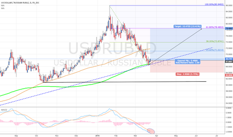 USDRUB: USD/RUB Long with 200 day's MA