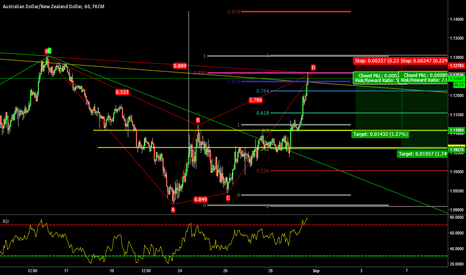 AUDNZD: SHORT AUD/NZD - COMPLETED BEARISH BAT PATTERN