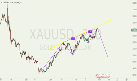 XAUUSD: Decline