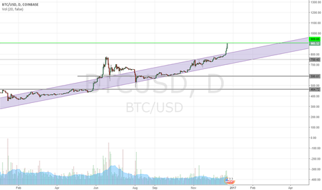 BTCUSD: I'm new, some help please?