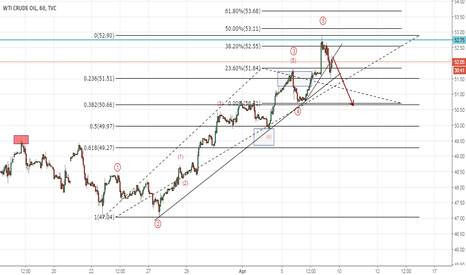 USOIL: Crude Oil Updated Count (Elliott Wave Analysis)