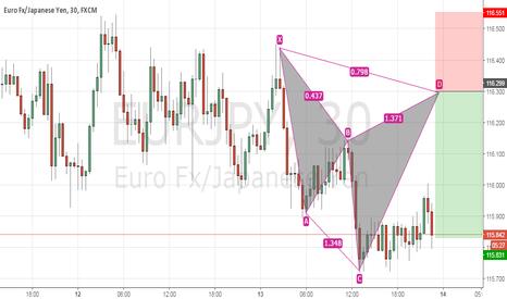 EURJPY: Cypher Pattern on EURJPY