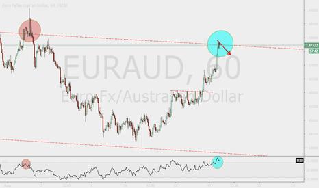 EURAUD: It won't rising forever
