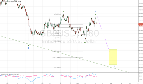 GBPUSD: Flat correction completed in GBP