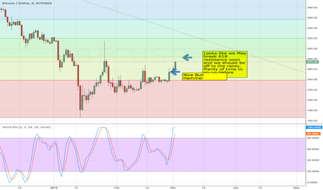 BTCUSD: Looking to Break 618 Resistance Soon and Then Off to the Races