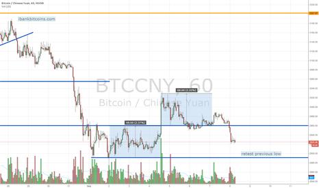 BTCCNY: Bitcoin market update; hourly. Monday 9/8/2014