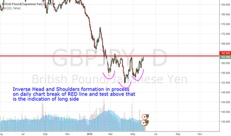 GBPJPY: GBPJPY ( Inverse Head and Shoulder Pattern) on Daily Chart