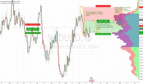 NZDUSD: NZD/USD swing trade