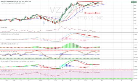 VZ: VZ - Divergence Down 4H