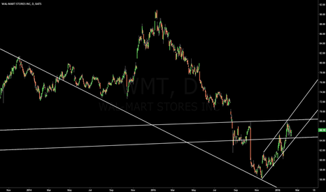 WMT: Can Wal-Mart rally or puke?