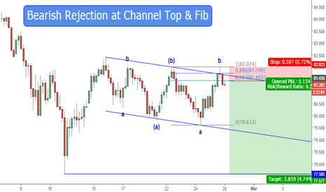 AUDJPY: Bearish Rejection at Channel Top & Fib
