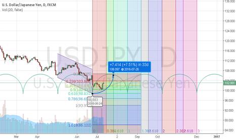 USDJPY: Chart: U.S. Dollar/Japanese Yen,D,FXCM