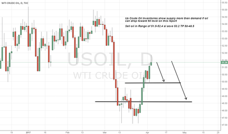 USOIL: oil Short on US Crude Oil Inventories Report