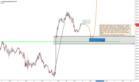USDCAD: USDCAD BUY LIMIT at 1.0705