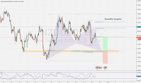 NZDUSD: NZDUSD Gartley Pattern
