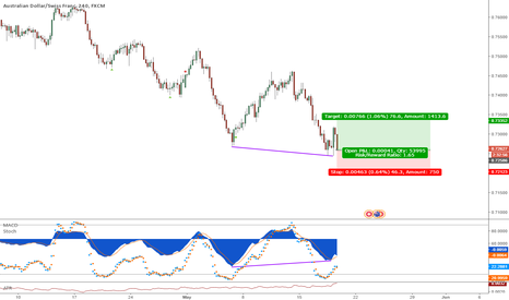 AUDCHF: AUDCHF MACD divergence trade