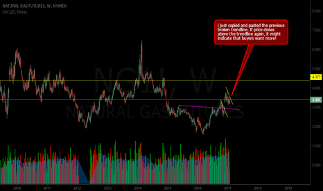NG1!: higher lows for natty gas