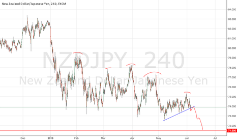 NZDJPY: NZDJPY Trend Continuation Short Set Up