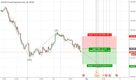 GBPJPY: GBPJPY WAVE SELL